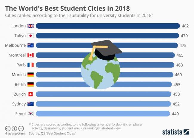 Лондон визнано найкращим містом для студентів
